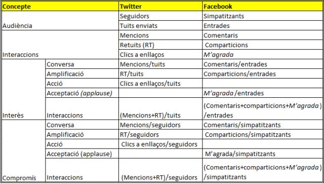 Taula 1: Llista d'indicadors per a Twitter i Facebook